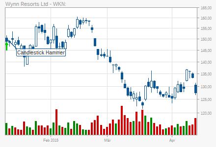 Акции / stocks (Wertpapire) / автоматически сгенерированные сигналы Chart