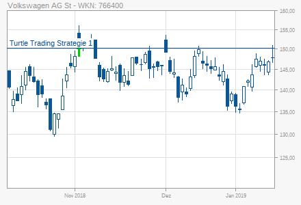 Volkswagen Vw St Turtle Trading Strategie 1 Long 02112018