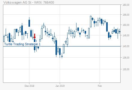 Volkswagen Vw St Turtle Trading Strategie 1 Short 06122018