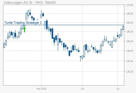 Volkswagen Vw St Turtle Trading Strategie 2 Long 16042019