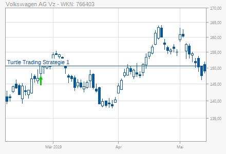Volkswagen Vw Ag Vz Turtle Trading Strategie 1 Long 25022019