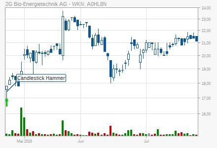 Акции / stocks (Wertpapire) / автоматически сгенерированные сигналы - Страница 2 Chart