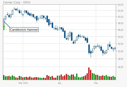 Акции / stocks (Wertpapire) / автоматически сгенерированные сигналы - Страница 5 Chart
