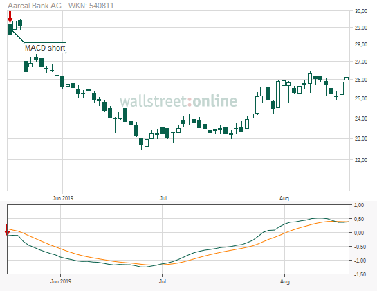 Aareal Bank Aktienkurs