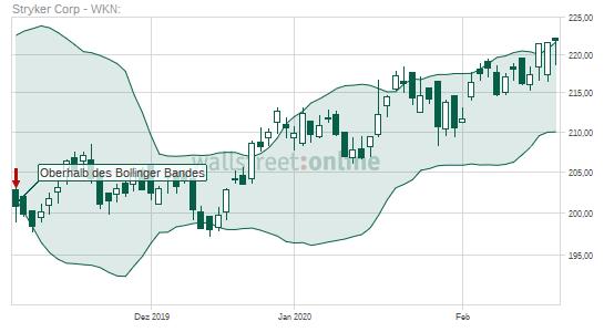 Stryker Aktienkurs